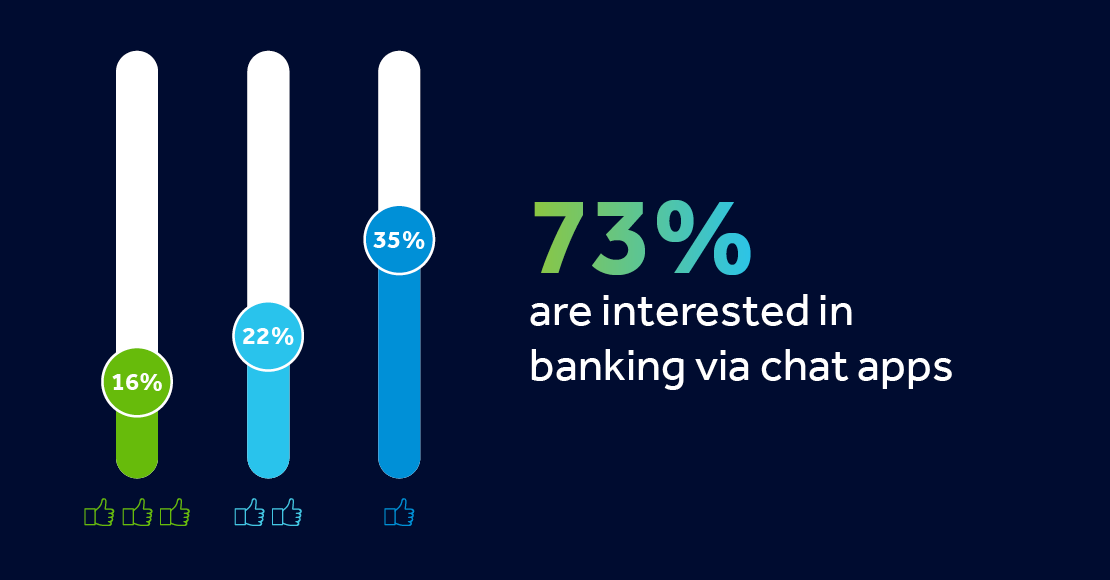 U.S. Consumers Want to Bank on Chat, Clickatell's New Chat Commerce Trends Report Reveals
